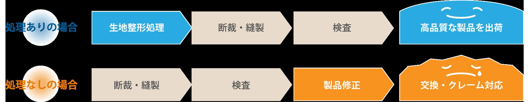 整形処理あり・なしの場合の比較イメージ